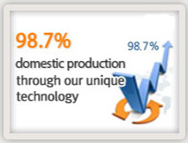 domestic production 98.7 percent